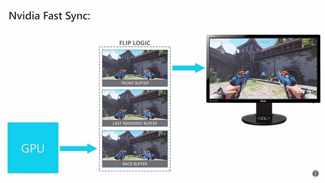 Qu'est-ce que NVIDIA Fast Sync et comment l'activer