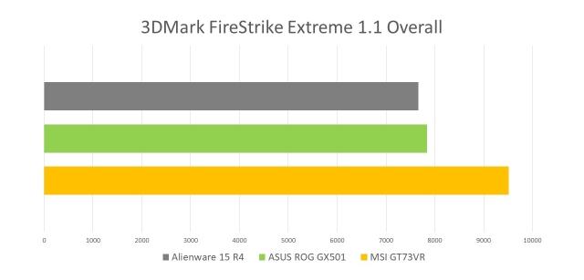 NVIDIA Max-Q 3DMark