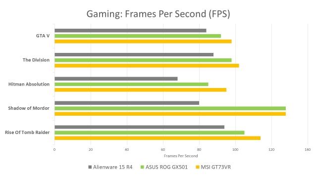 NVIDIA Max-Q Gaming FPS