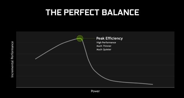 NVIDIA Max-Q: Peak Efficiency