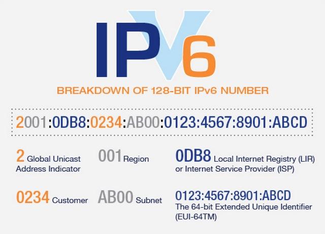 IPv6 Anatomy