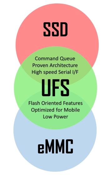 SSD UFS eMMC