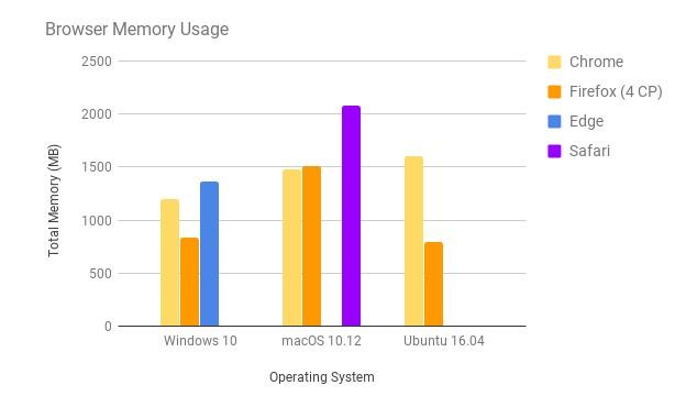 Firefox Quantum vs Chrome memory