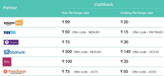 Jio Cashback Wallets