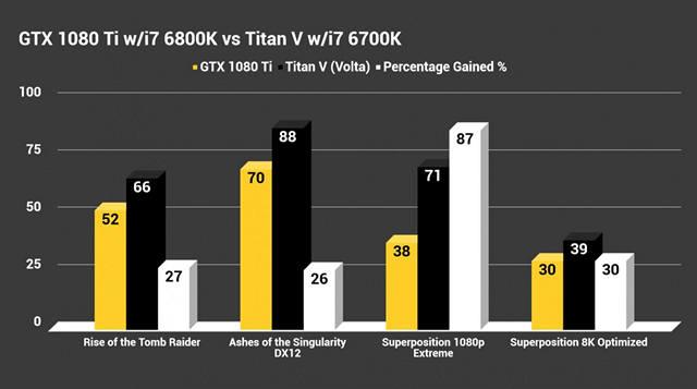 Nvidia Titan V vs GTX 1080 Ti: Battle of the Titans