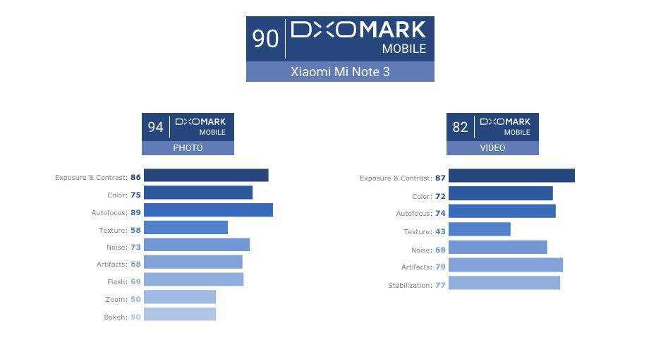 mi note 3 dxomark score