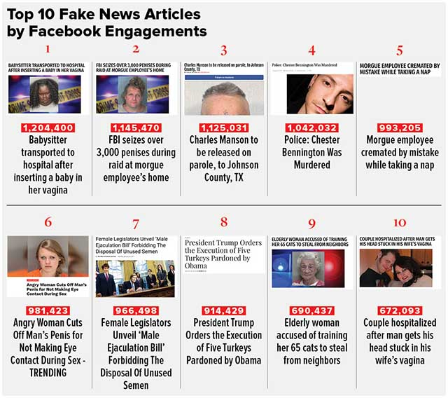 Here Are The Top Fake News Stories on Facebook in 2017