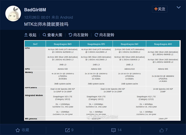 Qualcomm Snapdragon 670, 640 and 460 Specs Leaked