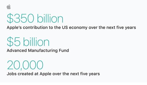 Apple Pledges $350 Billion Contribution Into US Economy After Repatriation Tax Holiday