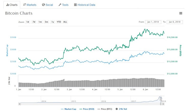 Crypto Crash: Bitcoin Falls 47 Percent from Last Month's Peak; Major Altcoins Also Down
