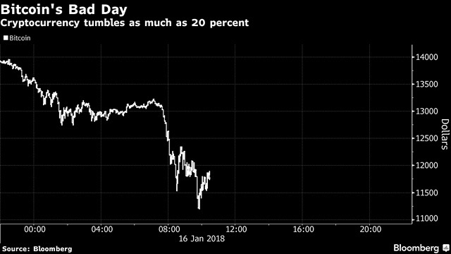 Bitcoin Dips Below $12,000 to Lead Cryptocurrency Slump Amid Expected Crackdown