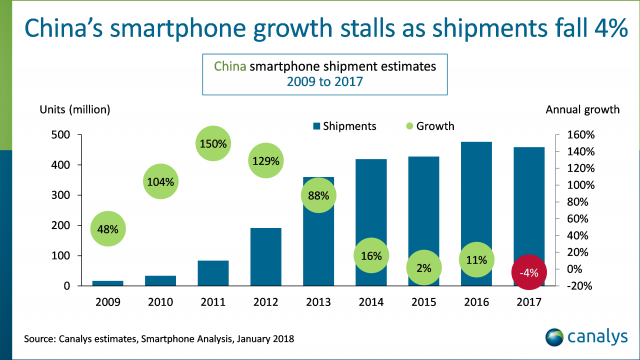 China's Smartphone Market Growth Stalls as Shipments Fall 4%