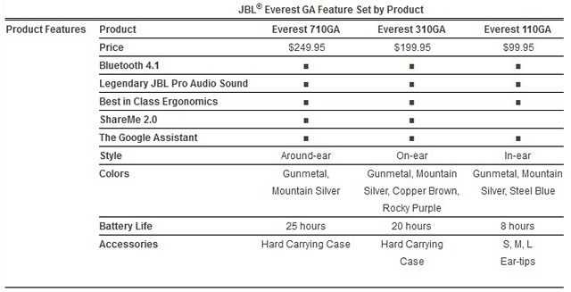 JBL Everest GA Headphones Come With Google Assistant