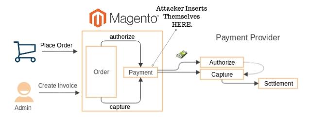 Magneto eCommerce Platform