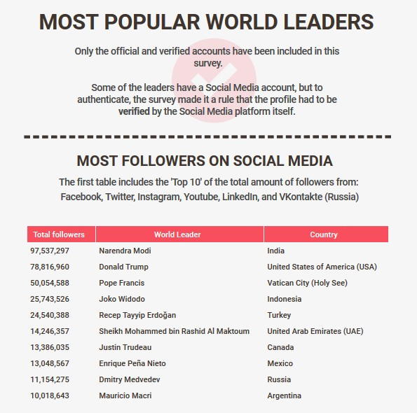 Most Popular World Leaders