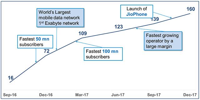 Reliance Jio growth trajectory