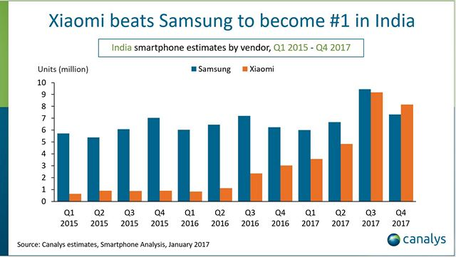Xiaomi Pips Samsung To Become Top Smartphone Maker in India in Q4 2017