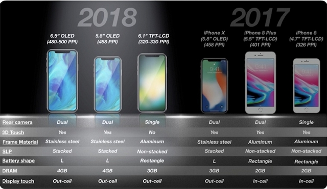 iPhone X (2018) and iPhone X Plus to Ship With 4GB RAM: KGI Analyst Ming-chi Kuo