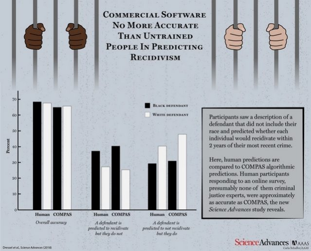 Crime-Predicting AI Fares Worse than Humans in Repeat Offender Study, and It's Racist Too