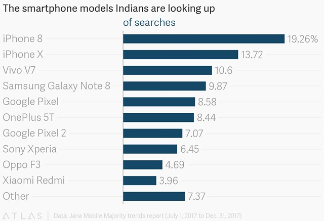 Indians are Searching for Amazon Way More than Flipkart
