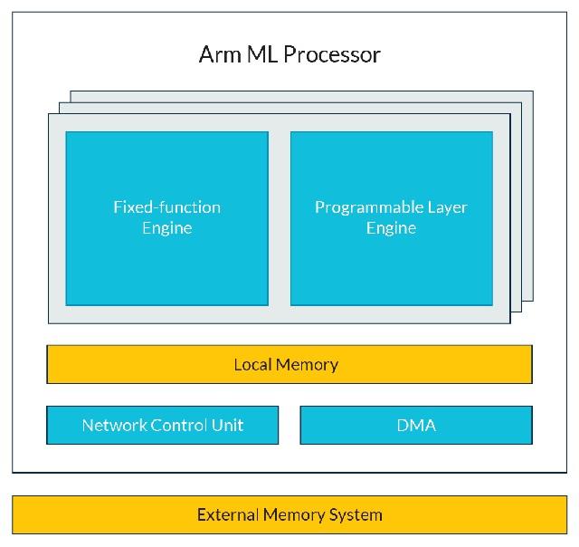 Arm ML Processor