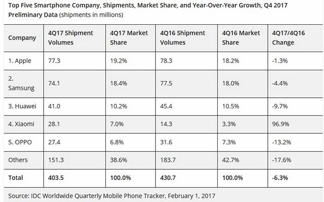 Smartphone Shipments Fell 6.3% in Q4 2017; Apple Surpassed Samsung as Market Leader