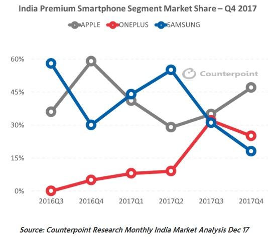 India's Premium Smartphone Market Reportedly Grew 20% in 2017