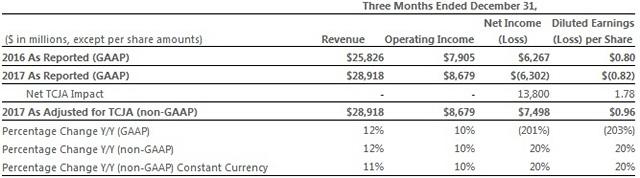 Microsoft Revenue Jumps 12% YoY to $28.92 Billion; Azure Revenue Nearly Doubles