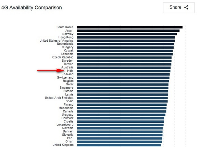 India Has the World's Slowest 4G Speeds: OpenSignal