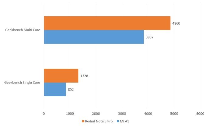 Redmi Note 5 Pro v Mi A1 Benchmark