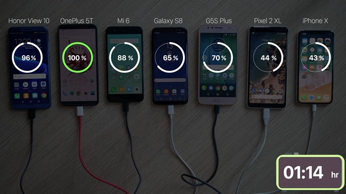 Screen on Charging Test