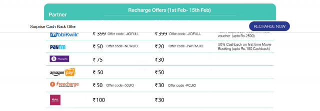 Jio Returns with a New Offer with Upto 200% Cashback