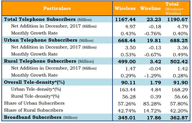 TRAI Telecom Subscriber Report Dec-17