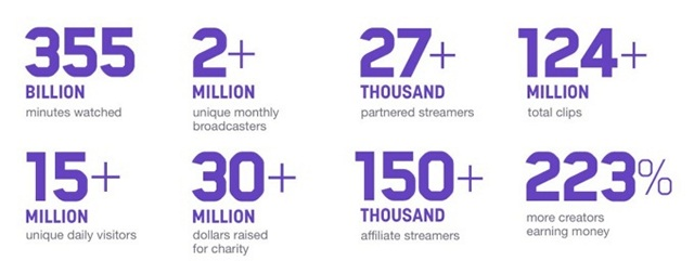 Twitch 2017 Stats: 355 Billion Minutes Watched, 15 Million Unique Daily Visitors