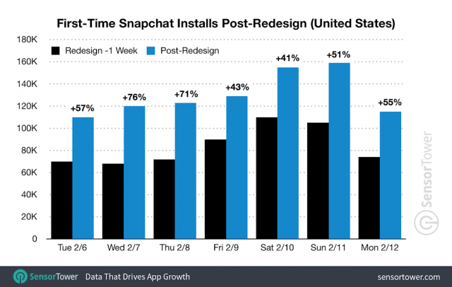 Snapchat Sees Surge in New Installs and User Growth Despite Redesign Outcry