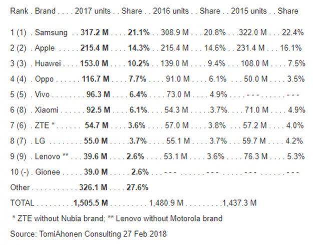 Samsung Topped Smartphone Sales in 2017, With BBK in Second Spot