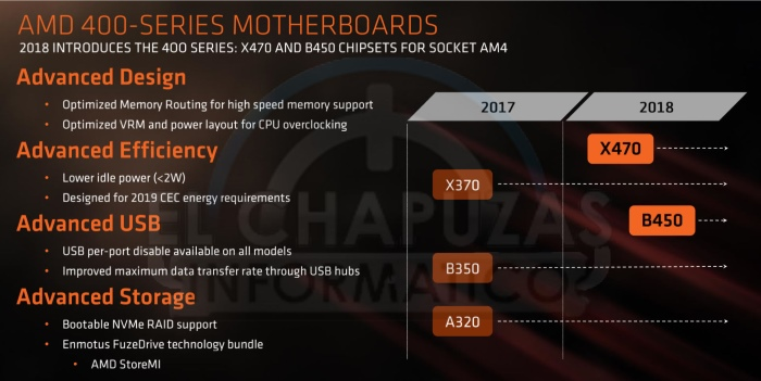 AMD Ryzen 2000 series Chipsets