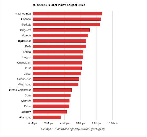 Navi Mumbai Has Fastest 4G Speeds in India; Chennai and Kolkata Follow: OpenSignal