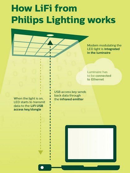 Philips Lighting's LiFi Technology Offers Broadband Internet Through LEDs