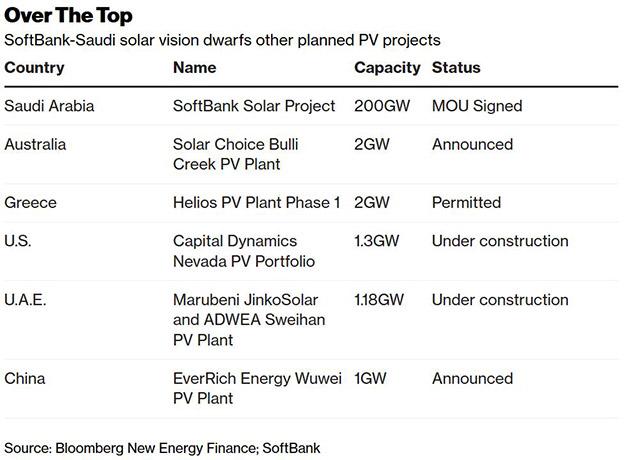 Saudi Arabia Solar Project