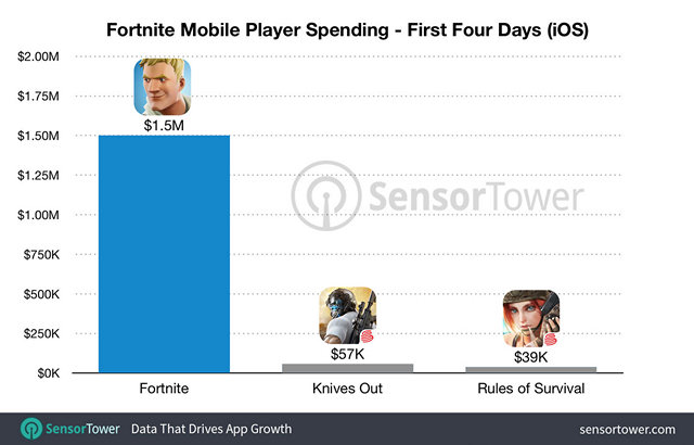 Fortnite Grosses $1.5 Million After Just One Week on App Store