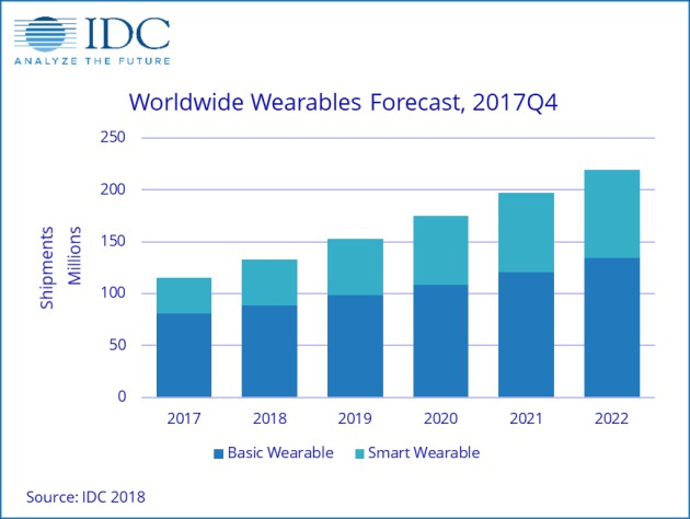 Smartwatch Market Far From Dead, Will See Significant Shift by 2022: IDC