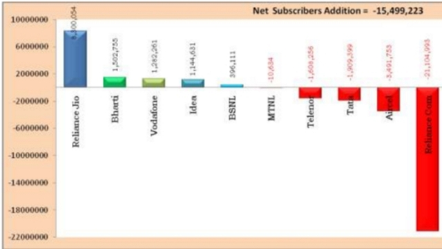 Jio Added 8.3 Million Subscribers in January; More Than Double Of Airtel, Idea, Vodafone Combined