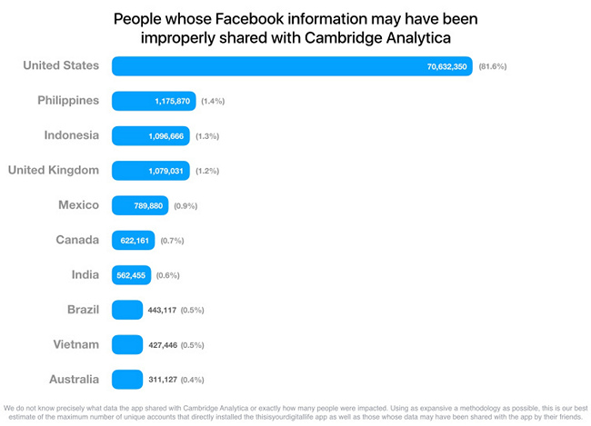 Most of 2 Billion Users Affected; Cambridge Analytica Scraped 87 Million Accounts: Facebook