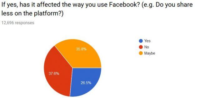 Data privacy survey