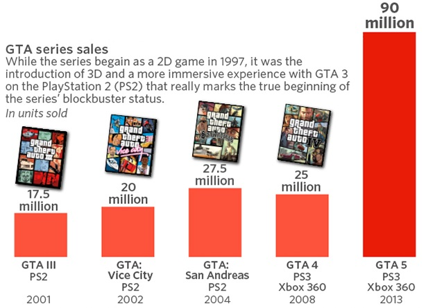 GTA 5 Becomes Highest-Grossing Entertainment Product with Over $6 Billion in Revenue
