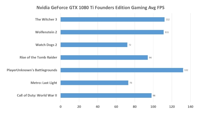 Nvidia GeForce GTX 1080 Ti Founders Edition Gaming Results