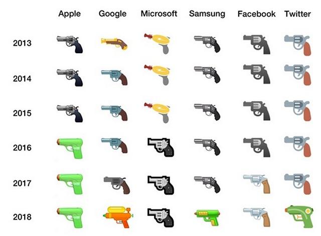 Google Replaces Realistic Gun Emoji in Android With Water Gun