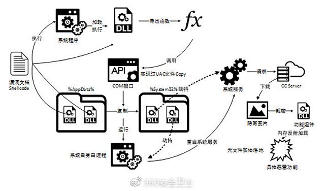 China's Qihoo 360 Warns Microsoft of Zero-Day Vulnerability in Internet Explorer
