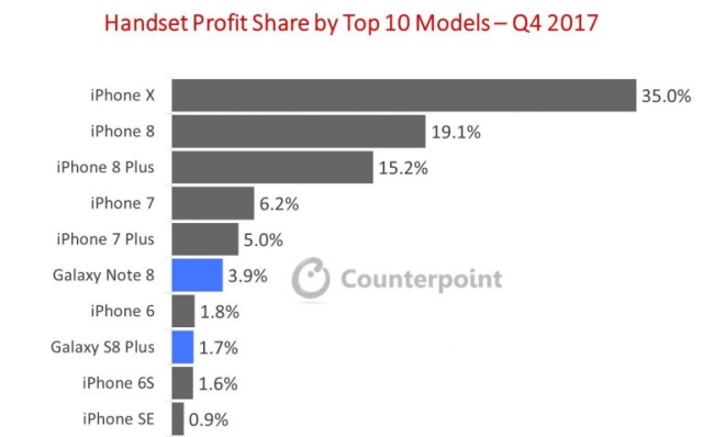 iPhone X Earned Five Times More Profit than Combined Profit of 600+ Android OEMs in Q4 2017